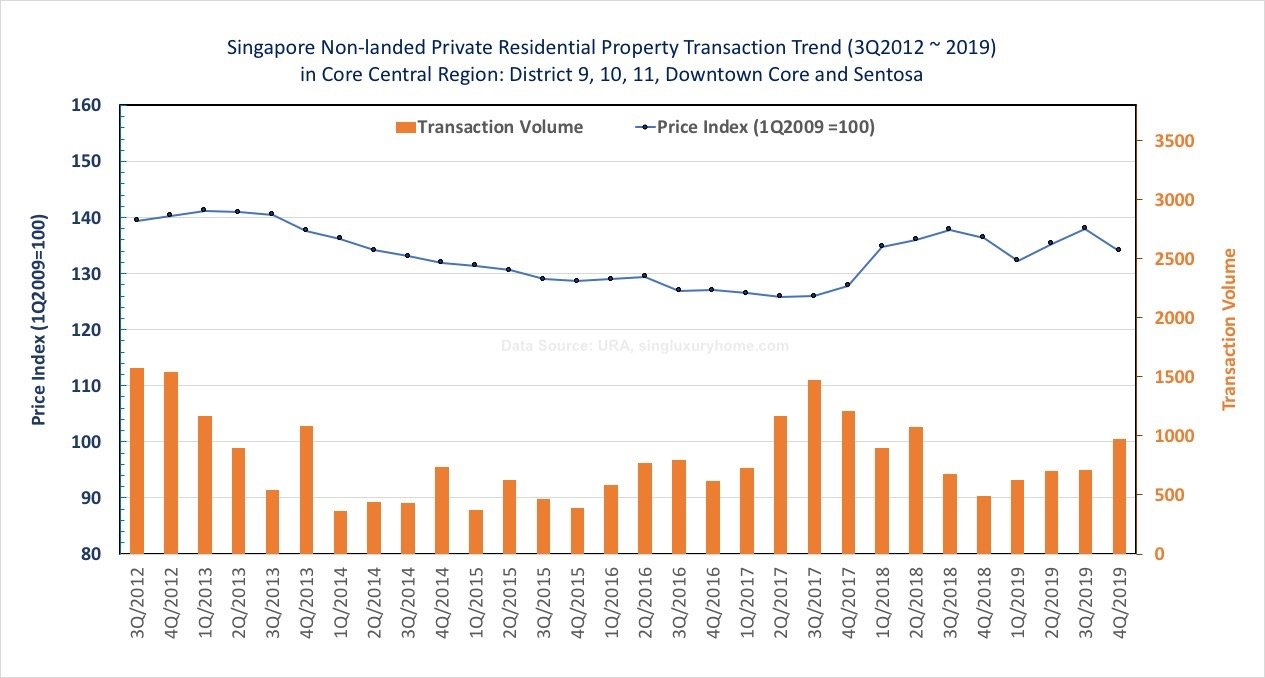 Singapore Non-landed Private Residential Property Transaction Trend (3Q2012 ~ 2019)